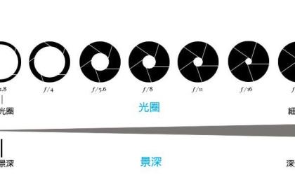 什么是光圈?